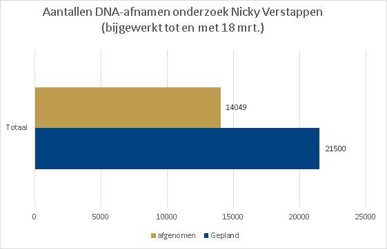 Opkomstcijfers DNA-onderzoek