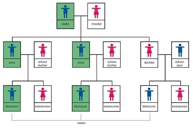 Familielijn