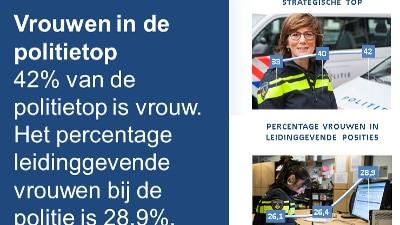 Vrouwen in de politietop: infographic