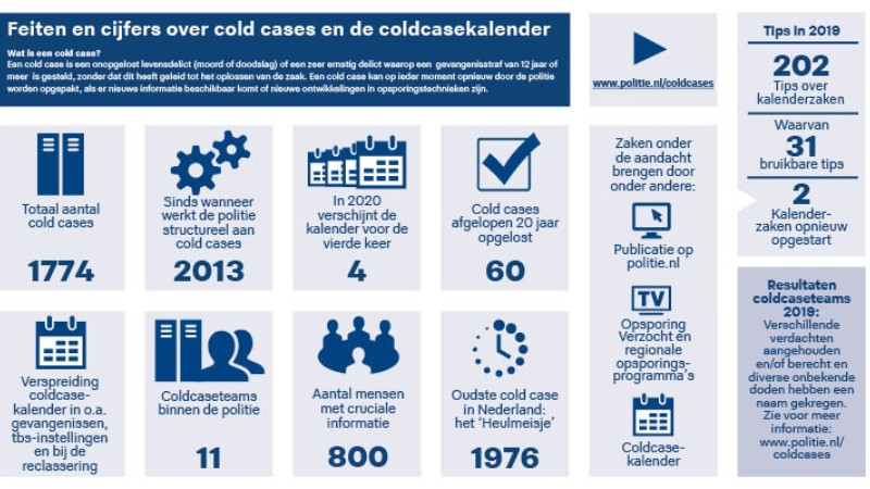 Infographic coldcasekalender 2020
